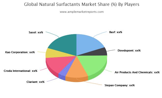 Natural Surfactants Market Current Trends and Top Benefits till 2026