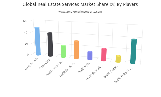 Real Estate Services market size in various regions with promising growth opportunities