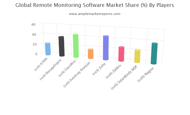 Remote Monitoring Software Market By Rising Trends