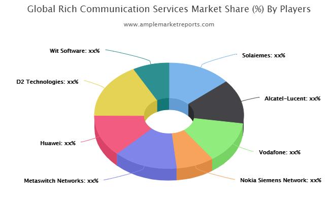 Comprehensive Report on Rich Communication Services Market