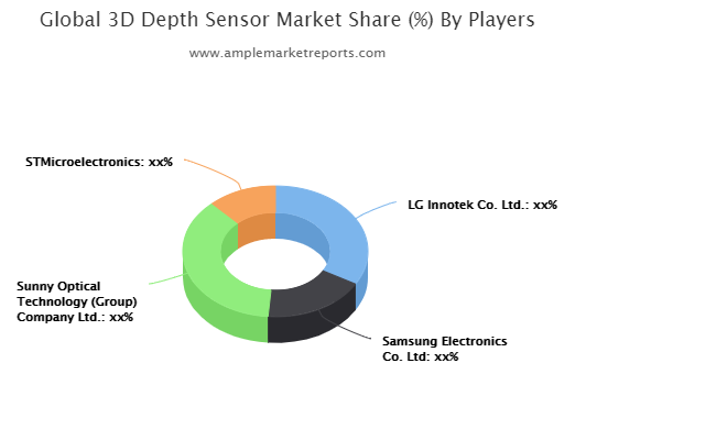 3D Depth Sensor market Competition, by Players