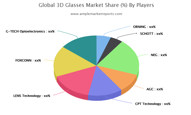 Market trends and outlook coupled with factors driving and restraining the growth of the 3D Glasses market