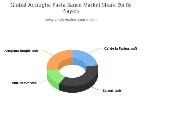 Acciughe Pasta Sauce Market Outlook by Applications