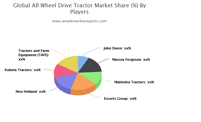 All Wheel Drive (AWD) Tractor market size in various regions with promising growth opportunities