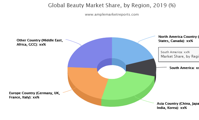 Beauty Market forecast to 2025 discussed in a new market research report