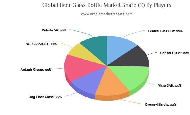 Beer Glass Bottle Market interpreted by a new report