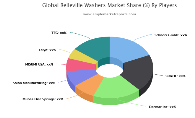 Belleville Washers Market interpreted by a new report