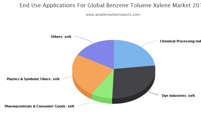 Prominent key players operating in the Global Benzene-Toluene-Xylene (BTX) Market