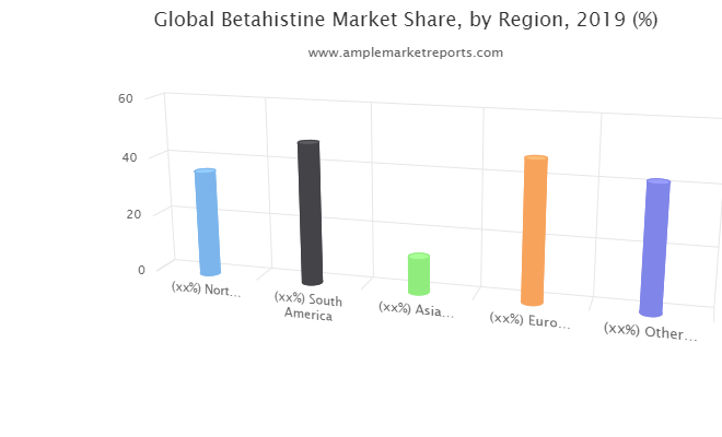 Current research: Betahistine Market report