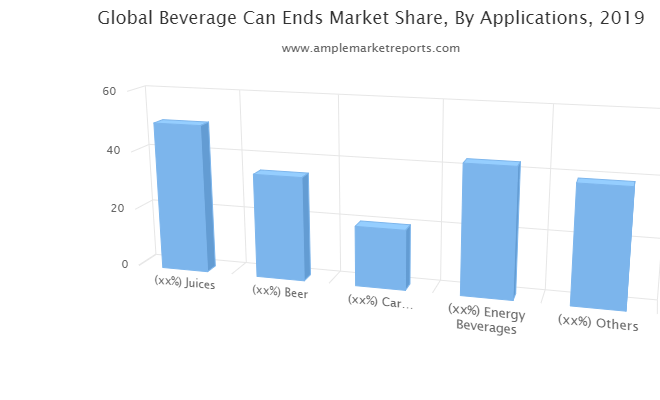 Examine Beverage Can Ends Market to register remarkable growth by 2021