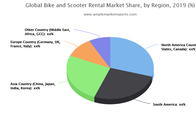 New Research Report Bike and Scooter Rental Market 2019-2025