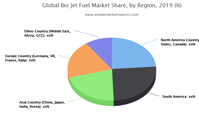 Latest Research Report on Bio Jet Fuel Market 2020-2025
