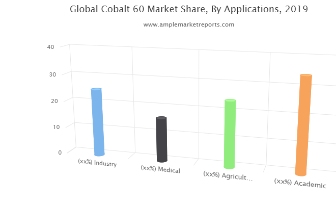 Cobalt60 Market interpreted by a new report