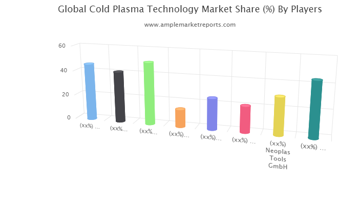 Cold Plasma Technology Market Updated Research