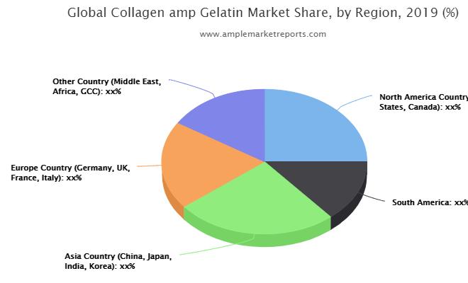 Recent developments to understand the competitive market scenario and Collagen & Gelatin demand