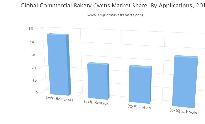Quantitative Commercial Bakery Ovens Market Analysis