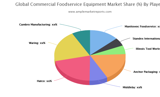 Commercial Foodservice Equipment Market Current Trends and Top Benefits till 2026