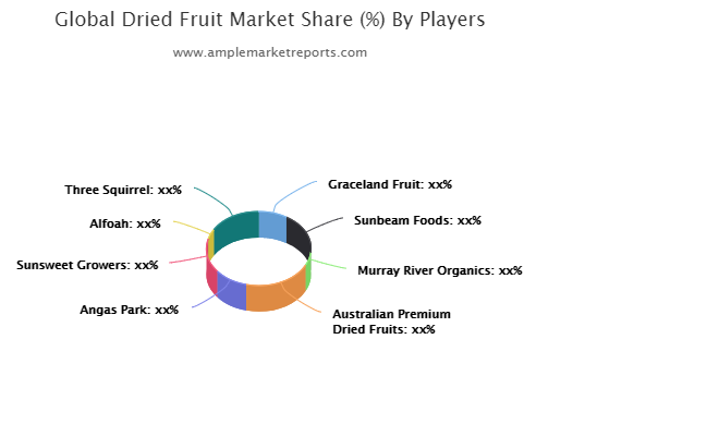 : Dried Fruit Market By Rising Trends