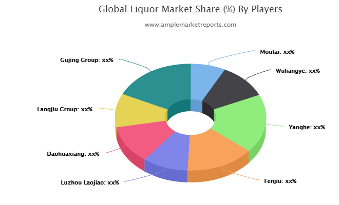 Liquor Market Revolutionary Opportunities 2025