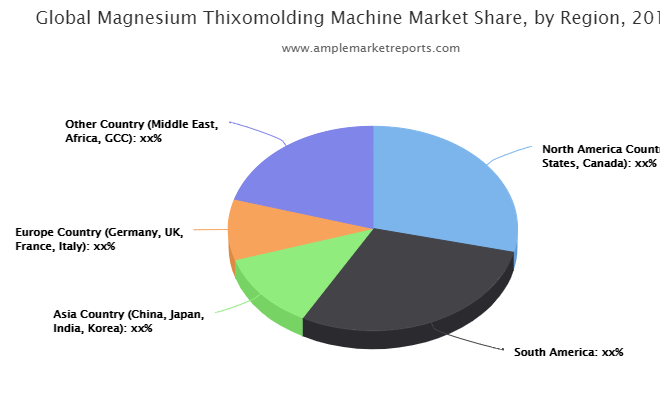 Magnesium Thixomolding Machine Market interpreted by a new report