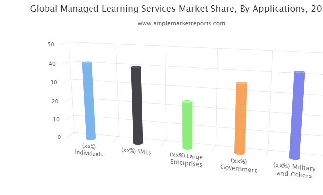 On Going Trends On Managed Learning Services Market Till 2024