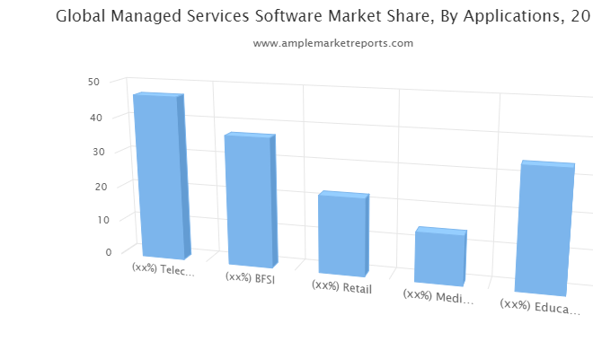 Managed Services Software Market Development, Current Status And Forecast