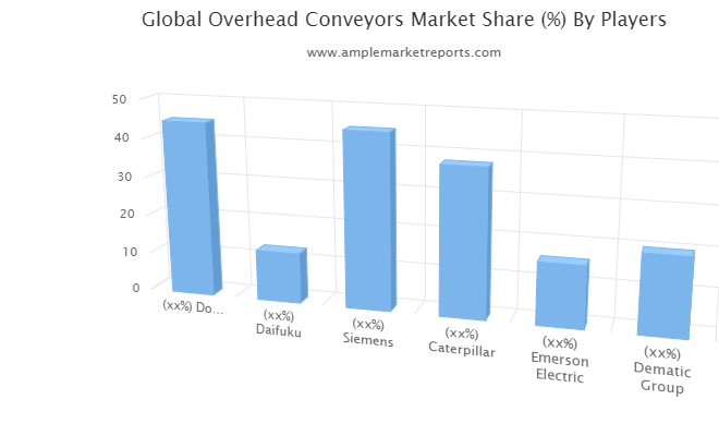 Updated Research Overhead Conveyors Market Growth