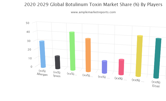 In-Depth Report on Botulinum Toxin Market 2020