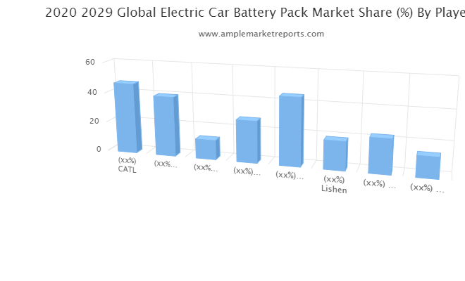 Latest Research Report on Electric Car Battery Pack Market 2020-2025