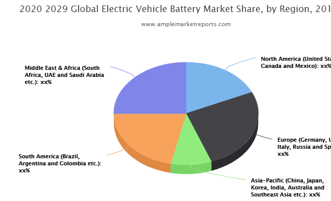 Electric Vehicle Battery market Competition, by Players