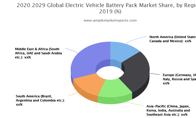 Market Overview of Electric Vehicle Battery Pack Market
