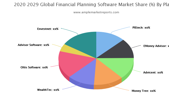 Financial Planning Software Market interpreted by a new report