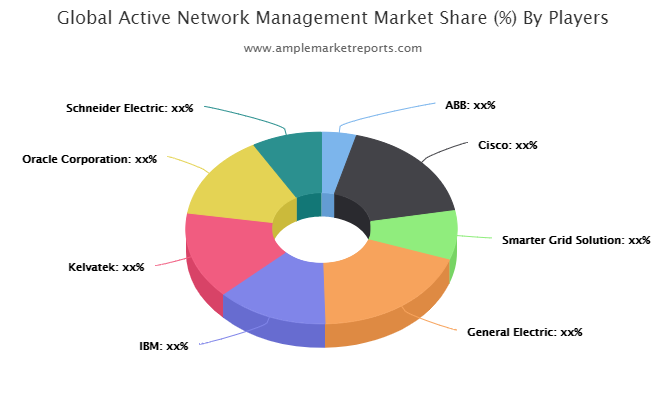 Middle East and Africa Revenue Active Network Management by Countries