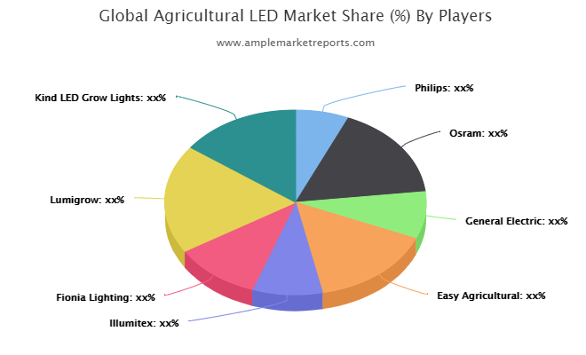 The recent research report on the global Agricultural LED market presents the latest industry data and future trends