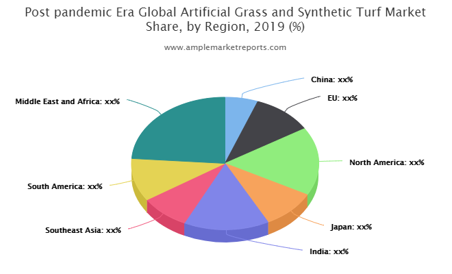 Artificial Grass and Synthetic Turf Market