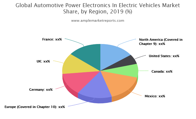 Automotive Power Electronics In Electric Vehicles market size in various regions with promising growth opportunities