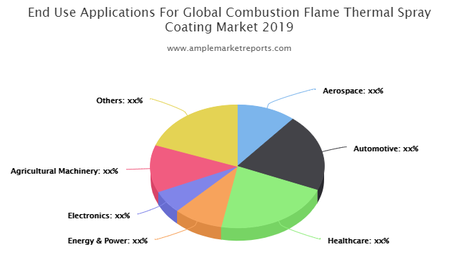 Comprehensive Report on Combustion Flame Thermal Spray Coating Market