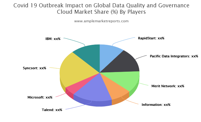 Growth report Data Quality and Governance Cloud Market outlook