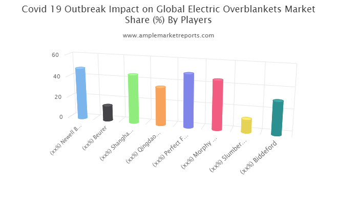 Growth report Electric Overblankets Market outlook