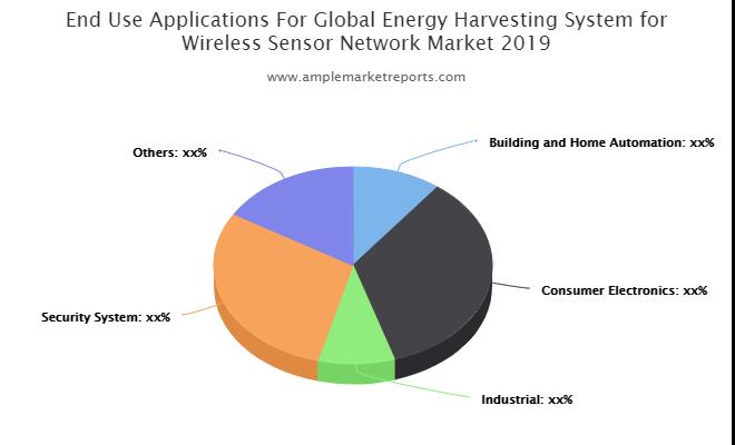 Updated forecast Energy Harvesting System for Wireless Sensor Network Market