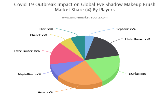 Recent developments to understand the competitive market scenario and Eye Shadow Makeup Brush demand