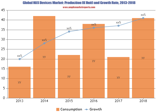 NAS (Network Attached Storage) Devices market Competition, by Players