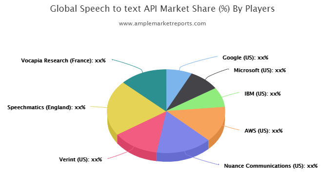 Examine Speech to text API Market to register remarkable growth by 2021