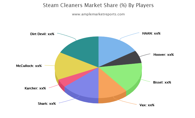 The Steam Cleaners Market report offers an extensive analysis of key drivers, leading market players, key segments, and regions.