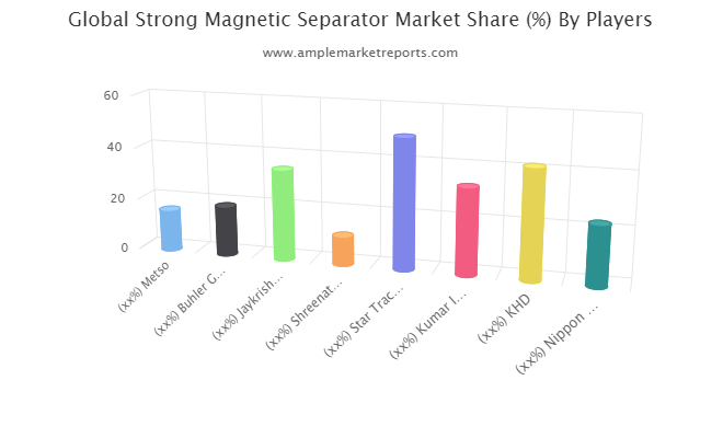 Asia-Pacific Strong Magnetic Separator Revenue by Countries