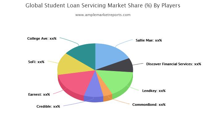 Expansive evaluation of the Global Student Loan Servicing Market including market size forecast