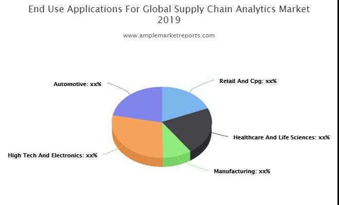 Quantitative Supply Chain Analytics Market Analysis