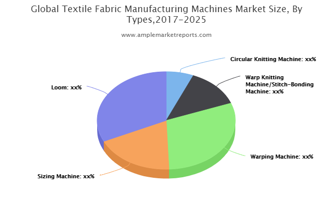 The recent research report on the global Textile Fabric Manufacturing Machines market presents the latest industry data and future trends
