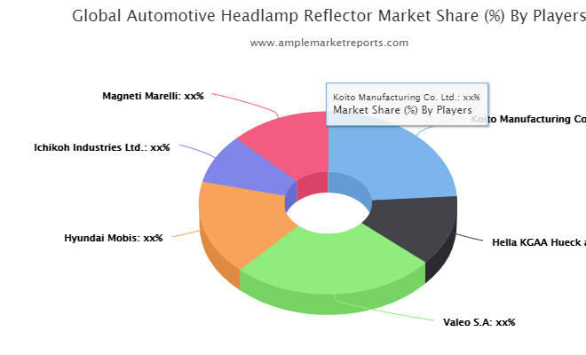 Asia-Pacific Automotive Headlamp Reflector Revenue by Countries