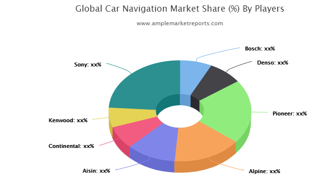 Car Navigation market Competition, by Players